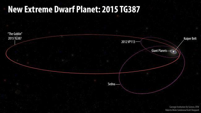 2015 tg387 orbits title 1 650x366