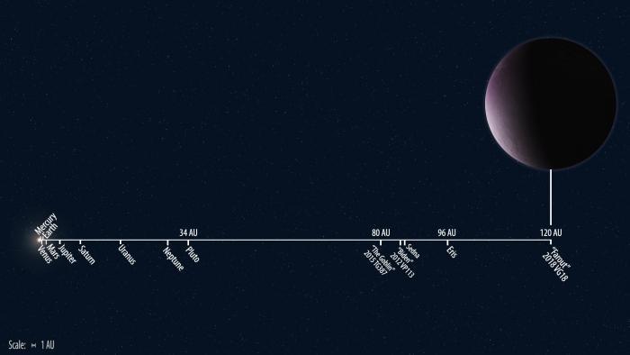 2018 vg18 orbit distance to scale 700x394