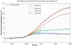 graphique-modele-climat-300312.jpg