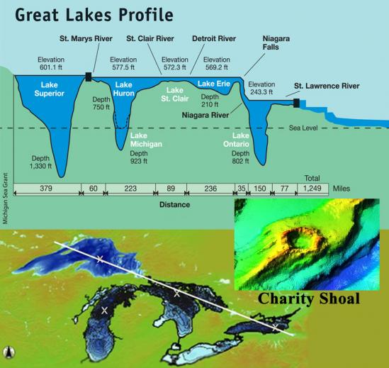 Greatlakes map