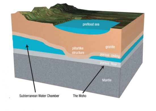 hydroplateoverview-cross-section-of-preflood-earth-1.jpg
