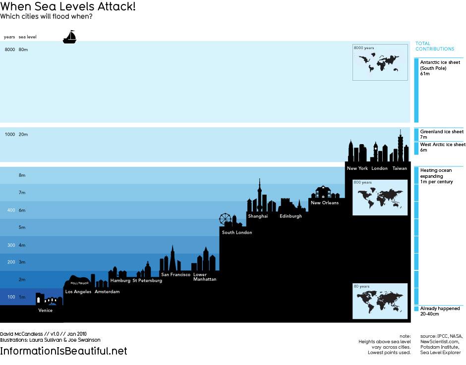 niveau-des-oceans