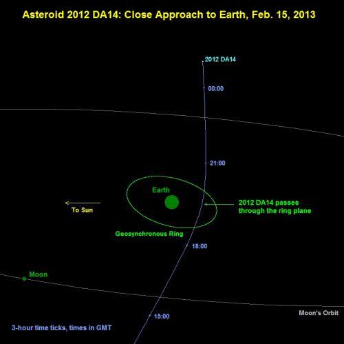 2012-da14-trajectoire.jpg