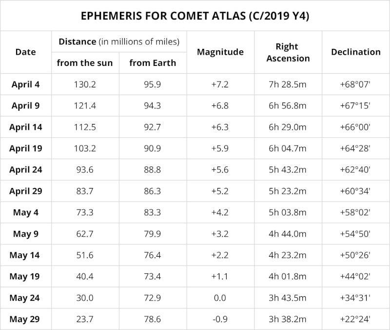Ephemeride comete atlas