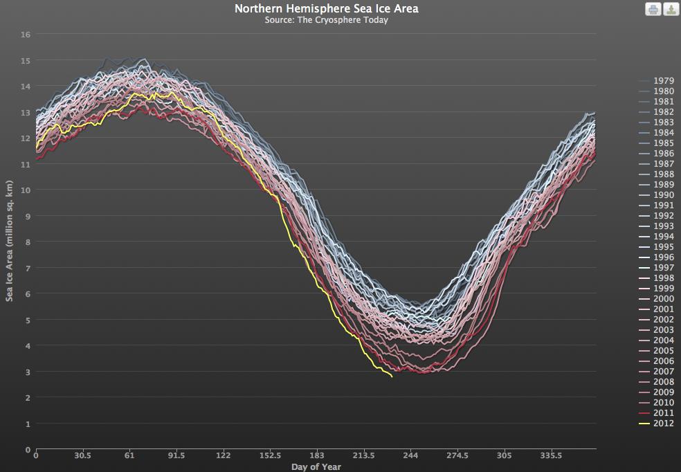 evolution-superficie-banquise-arctique-depuis-1979.jpg