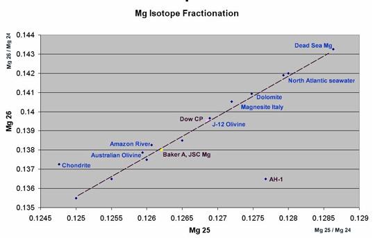 fractionation.jpg