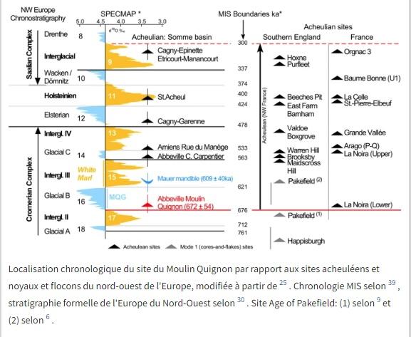 Moulinquignon chronologie