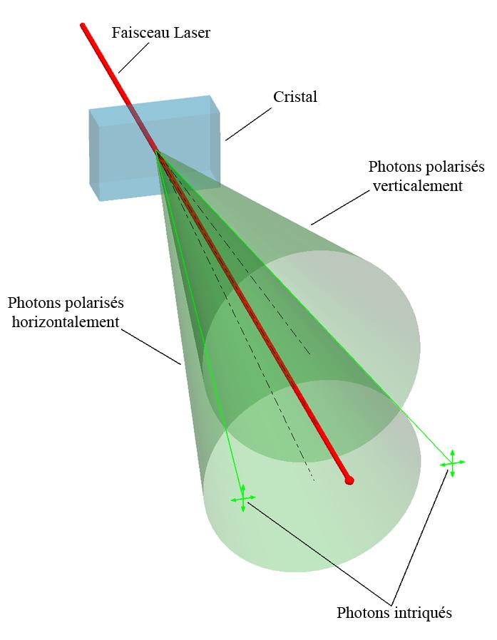 Photonsintriques